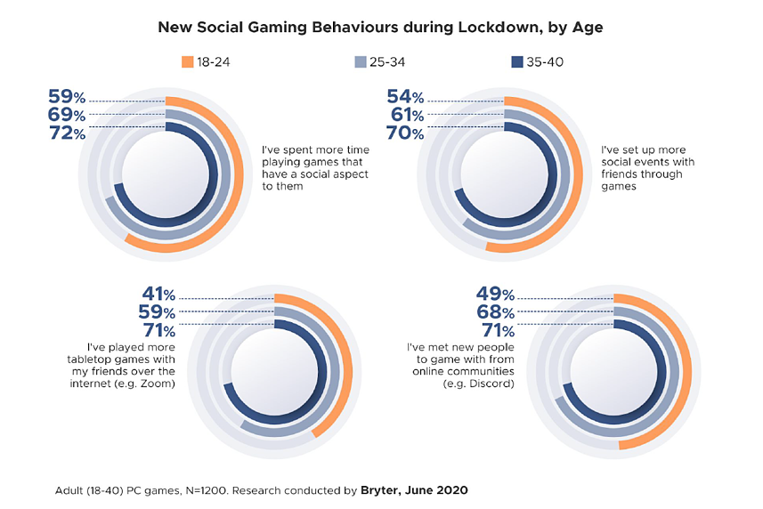 new social gaming behaviours during lockdown